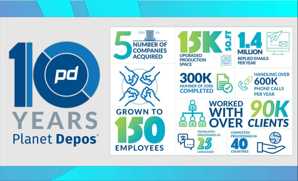Planet Depos 10-year anniversary by the numbers